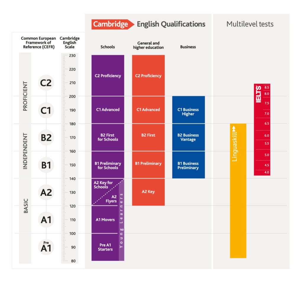 Tabel in care e ilustrat in culori ce scor Cambridge trebuie sa obtii pentru a promova cu succes fiecare examen