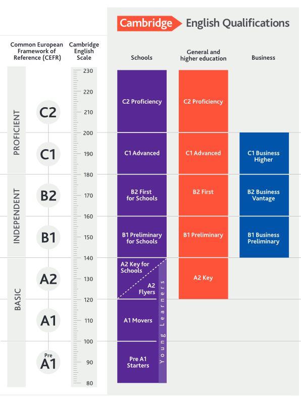 tabel unde sunt reprezentate examenele Cambridge si ce scoruri pot fi obtinute la fiecare dintre ele